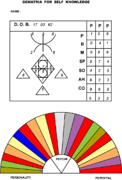 Gematria - personalised Ancient Egyptian Numerology Chart