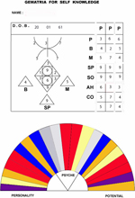 Gematria - Ancient Egyptian Numerology Chart